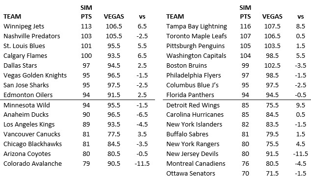 Accuscore NHL 2018/2019 Season Forecast